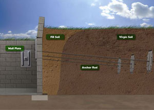 A diagram of a foundation wall anchor system installation.